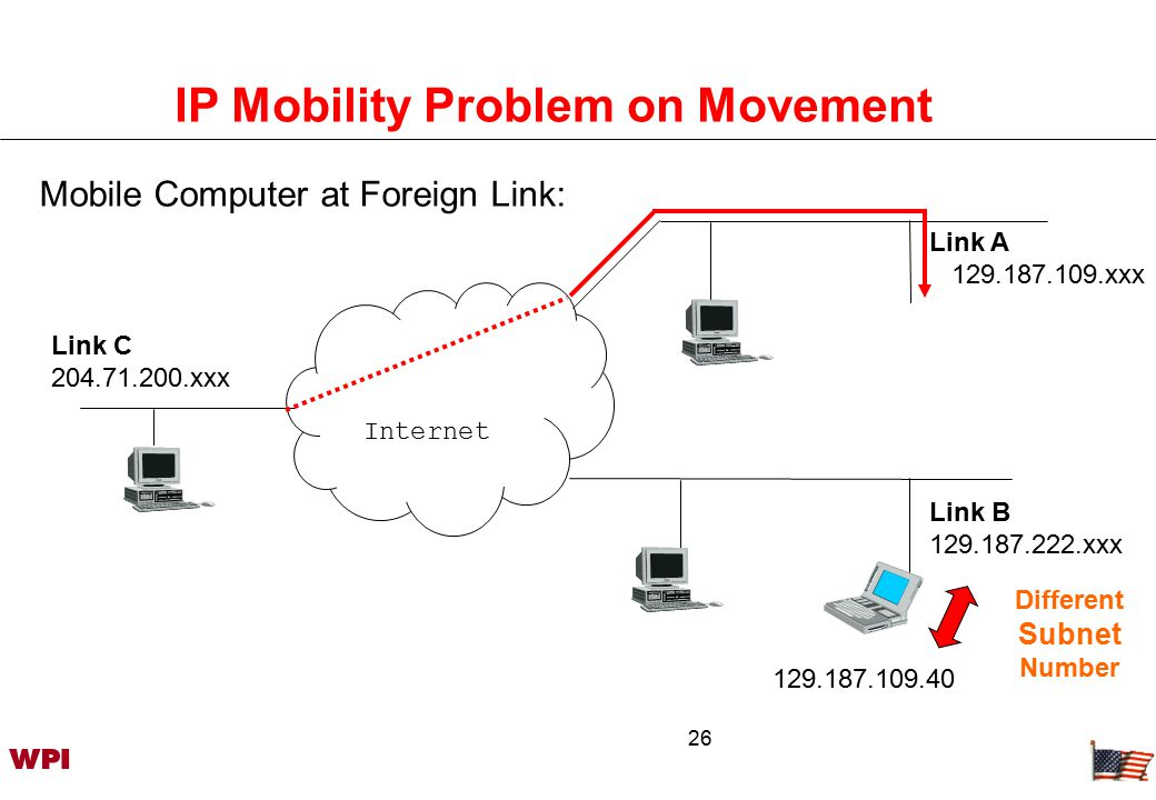 27 IP Mobility Problem with IPv4 Mobile Computer at Foreign Link: Internet Link C 204.71.200.xxx Link A 129.187.109.xxx Link B 129.187.222.xxx 129.187.109.40 Different Subnet Number ?