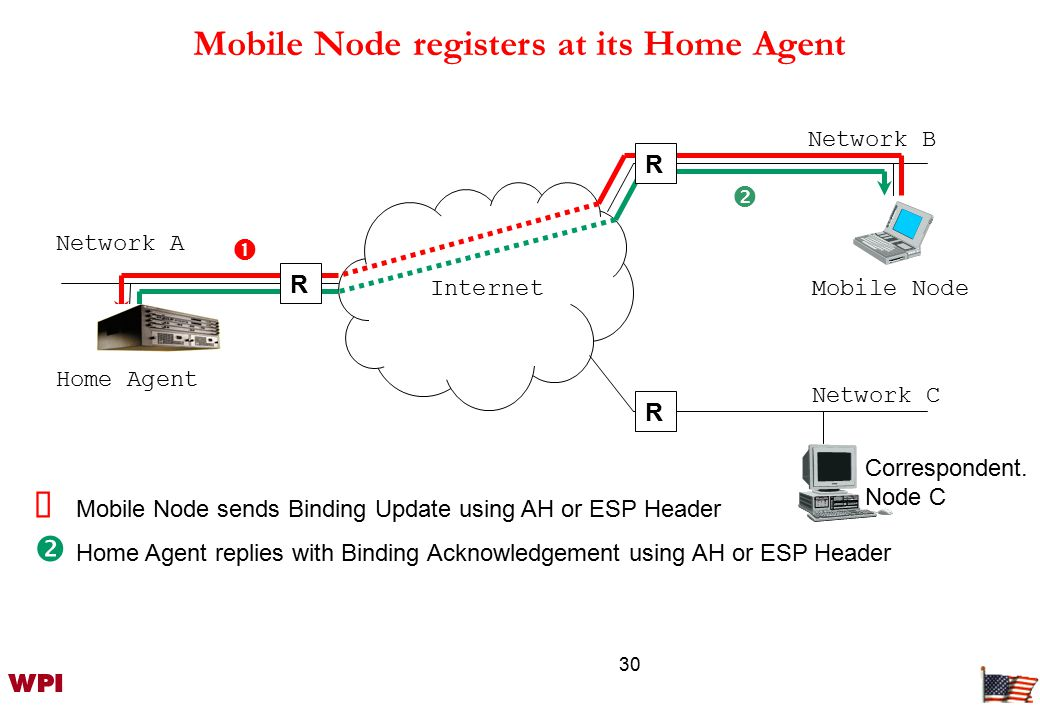 30 Internet  Mobile Node sends Binding Update using AH or ESP Header  Home Agent replies with Binding Acknowledgement using AH or ESP Header Home Agent Mobile Node R   R R Network B Network C Network A Correspondent.