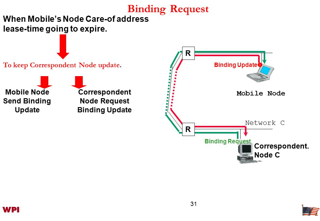 31 Binding Request Mobile Node Binding Update  Binding Request R R Network C When Mobile's Node Care-of address lease-time going to expire.