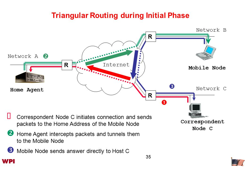 35 Internet  Correspondent Node C initiates connection and sends packets to the Home Address of the Mobile Node  Home Agent intercepts packets and tunnels them to the Mobile Node  Mobile Node sends answer directly to Host C Home Agent R Mobile Node    R R Triangular Routing during Initial Phase Network B Network C Network A Correspondent Node C