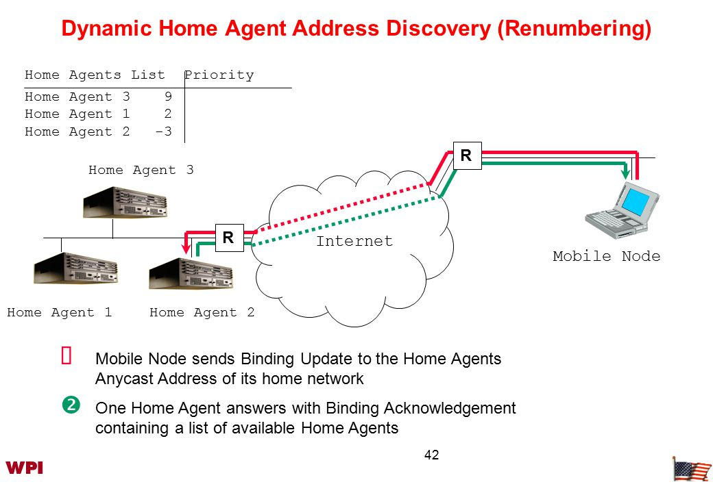 42 Internet Mobile Node Home Agent 2 Home Agent 3  Mobile Node sends Binding Update to the Home Agents Anycast Address of its home network  One Home Agent answers with Binding Acknowledgement containing a list of available Home Agents Home Agent 1 R R Home Agent 3 9 Home Agent 1 2 Home Agent 2-3 Home Agents List Priority Dynamic Home Agent Address Discovery (Renumbering)