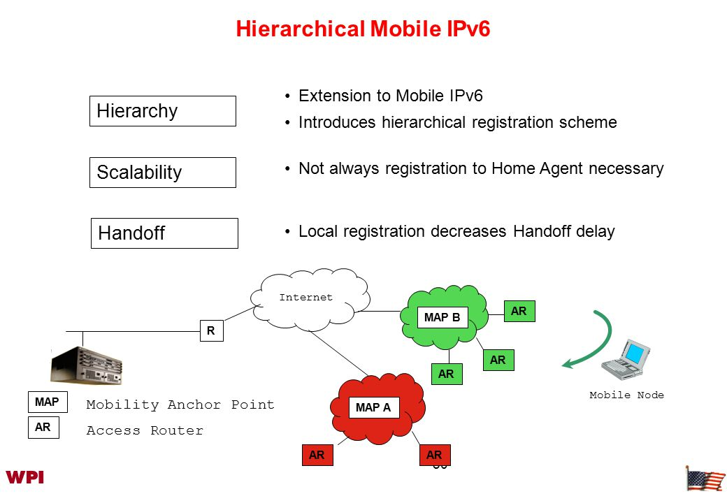 50 Internet R Home Agent Hierarchical Mobile IPv6 Scalability Handoff Hierarchy Extension to Mobile IPv6 Introduces hierarchical registration scheme Not always registration to Home Agent necessary Local registration decreases Handoff delay Mobile Node AR MAP B AR MAP A AR MAP Access Router Mobility Anchor Point AR