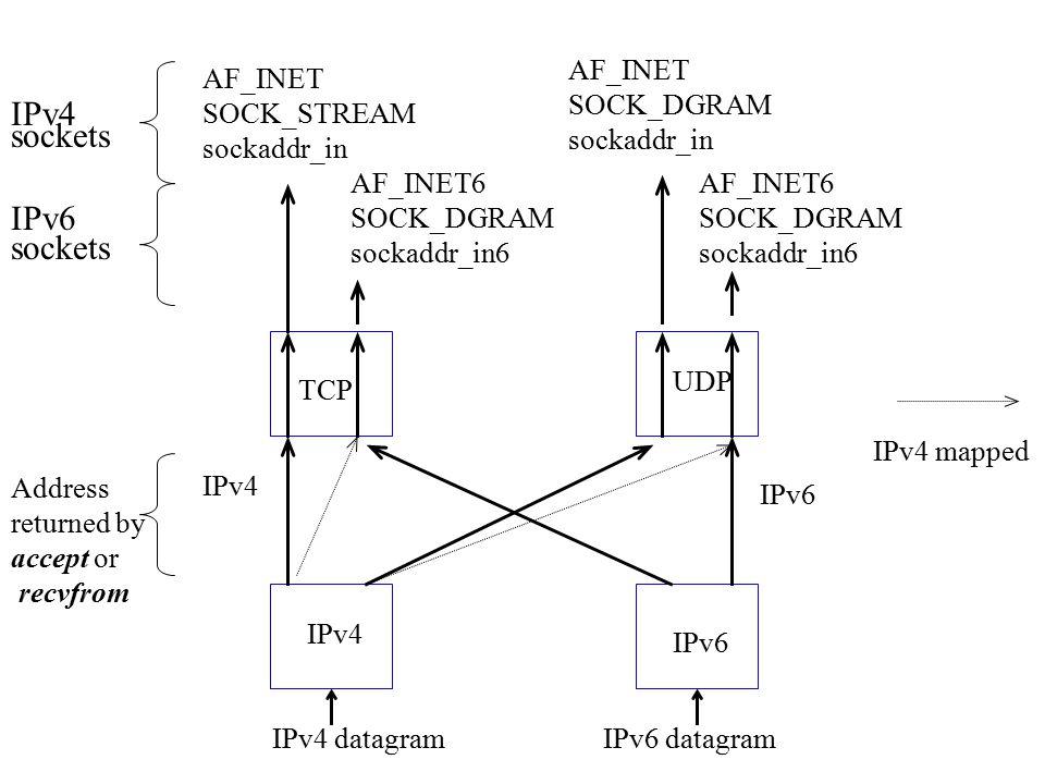 IPv4 datagramIPv6 datagram AF_INET SOCK_STREAM sockaddr_in AF_INET SOCK_DGRAM sockaddr_in AF_INET6 SOCK_DGRAM sockaddr_in6 AF_INET6 SOCK_DGRAM sockaddr_in6 TCP IPv4 IPv6 UDP IPv4 sockets IPv6 sockets Address returned by accept or recvfrom IPv6 IPv4 IPv4 mapped