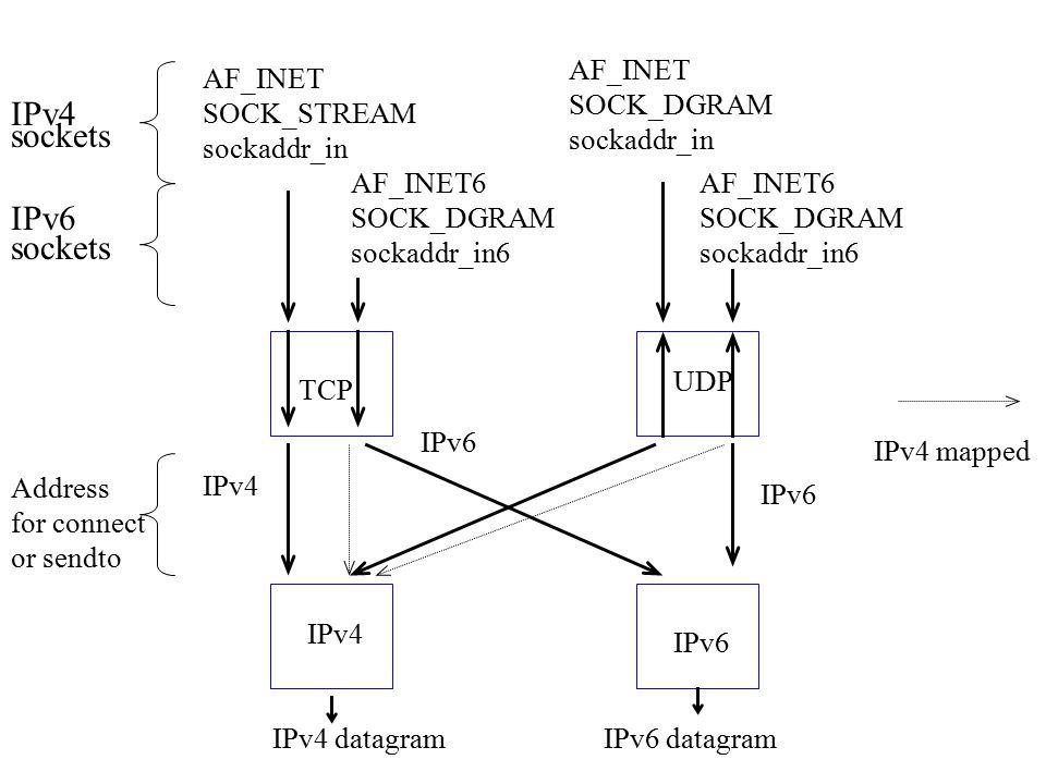 IPv4 datagramIPv6 datagram AF_INET SOCK_STREAM sockaddr_in AF_INET SOCK_DGRAM sockaddr_in AF_INET6 SOCK_DGRAM sockaddr_in6 AF_INET6 SOCK_DGRAM sockaddr_in6 TCP IPv4 IPv6 UDP IPv4 sockets IPv6 sockets Address for connect or sendto IPv6 IPv4 IPv4 mapped IPv6