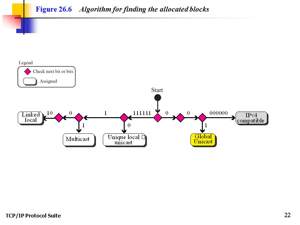 TCP/IP Protocol Suite 22 Figure 26.6 Algorithm for finding the allocated blocks