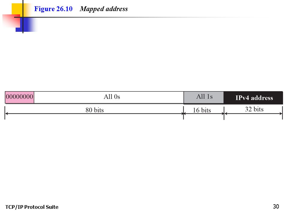 TCP/IP Protocol Suite 30 Figure 26.10 Mapped address