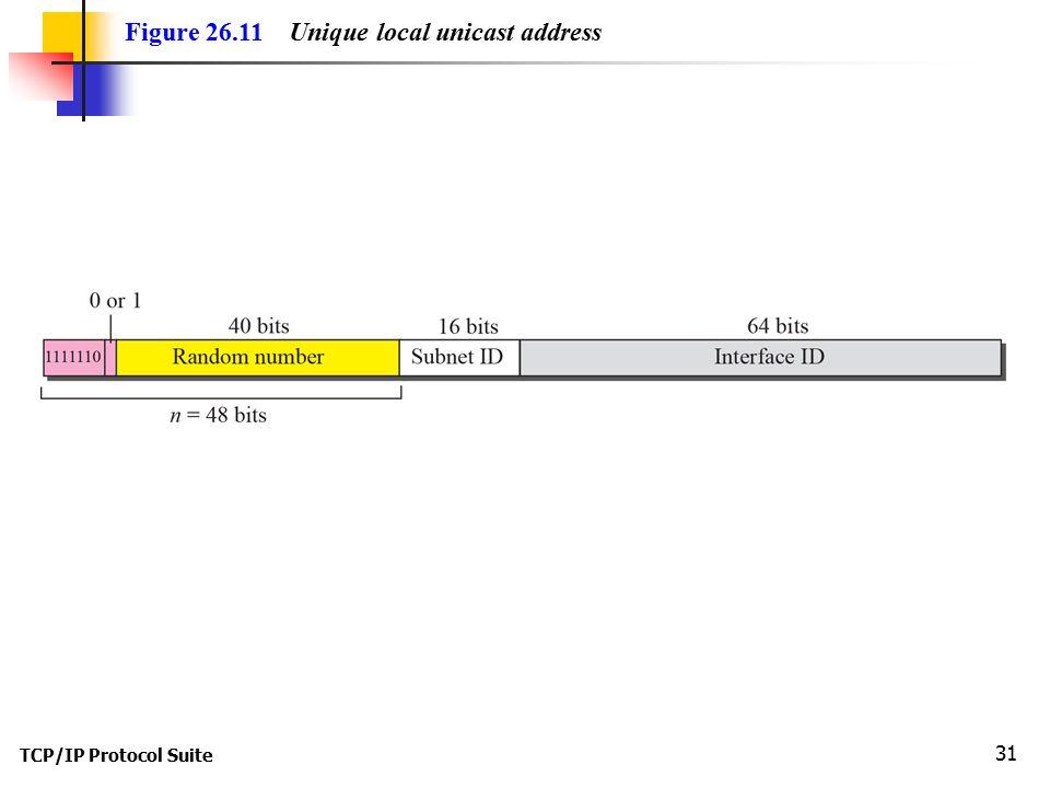 TCP/IP Protocol Suite 31 Figure 26.11 Unique local unicast address