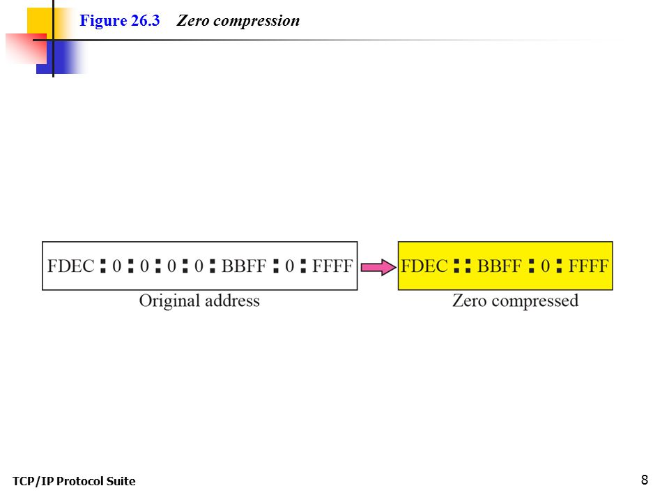 TCP/IP Protocol Suite 8 Figure 26.3 Zero compression