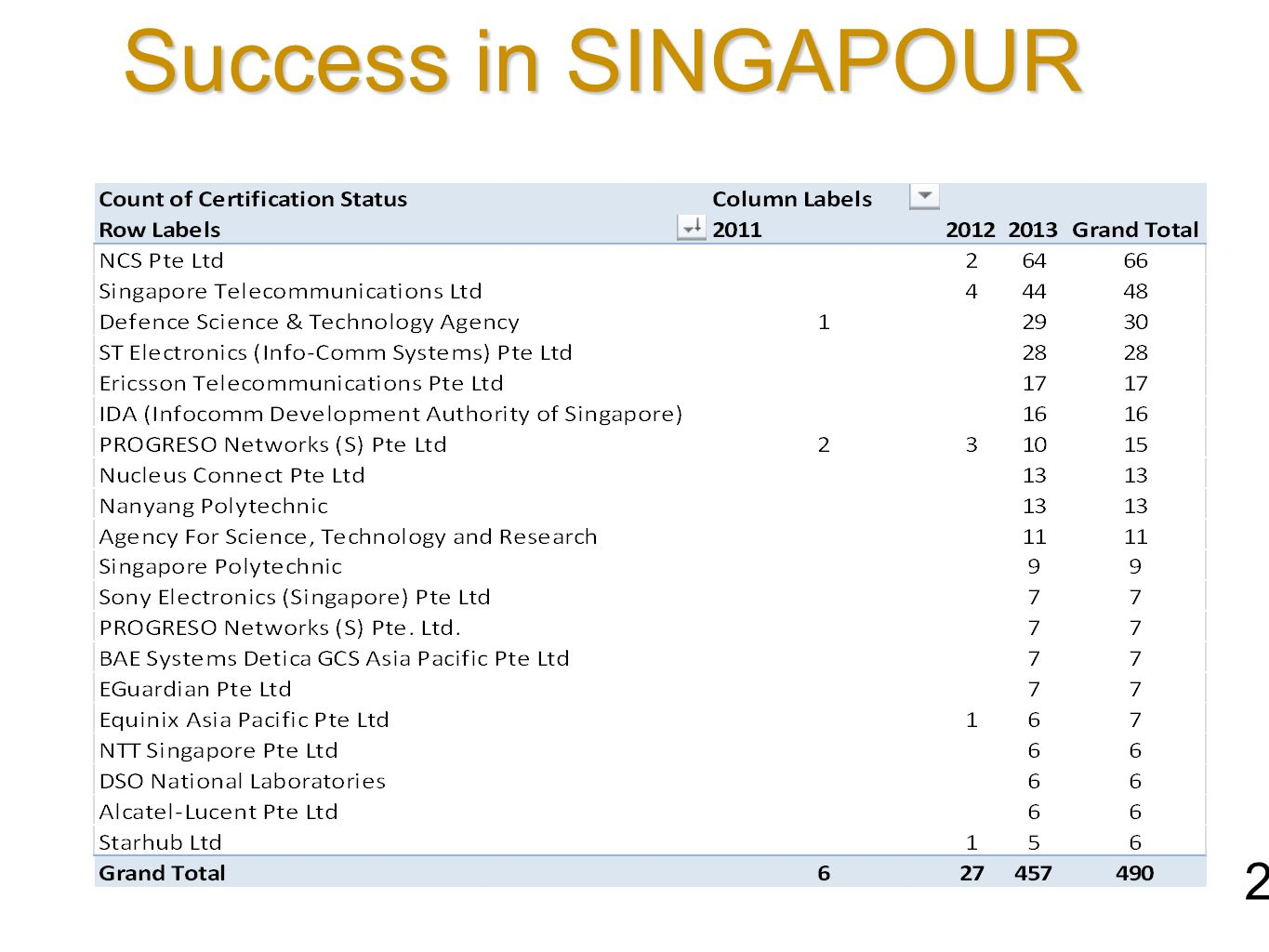 Success in SINGAPOUR 23