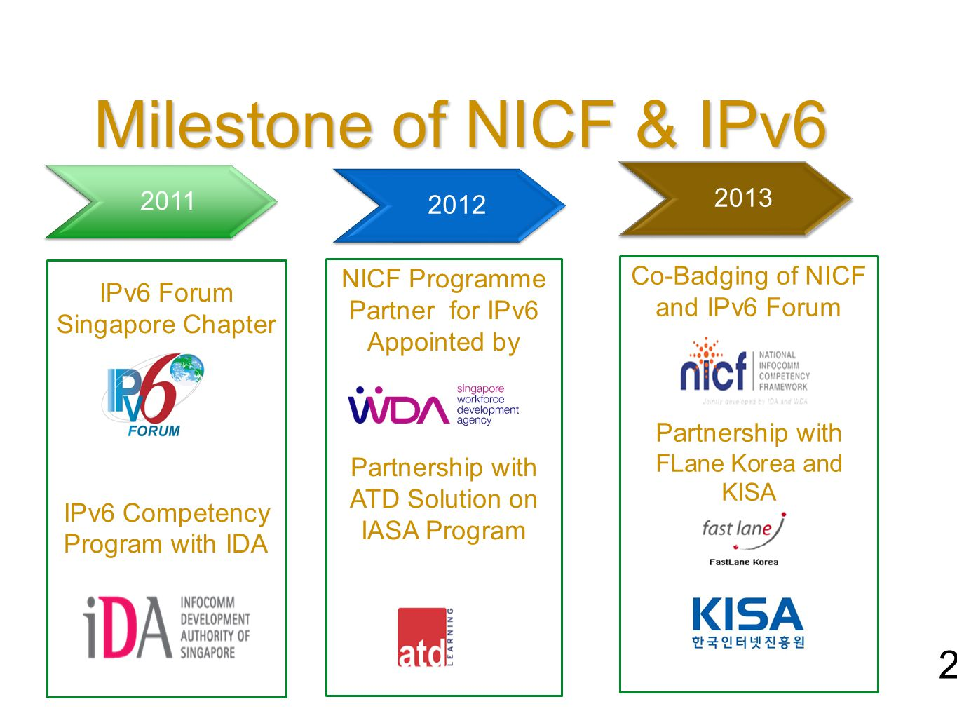 Milestone of NICF & IPv6 24 2011 2012 NICF Programme Partner for IPv6 Appointed by Partnership with ATD Solution on IASA Program IPv6 Forum Singapore Chapter IPv6 Competency Program with IDA 2013 Co-Badging of NICF and IPv6 Forum Partnership with FLane Korea and KISA