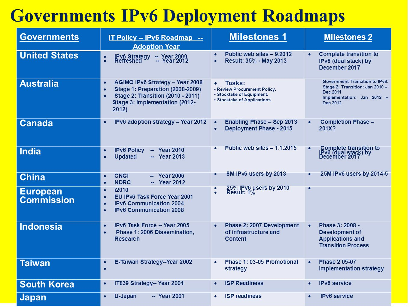 Governments IT Policy -- IPv6 Roadmap -- Adoption Year Milestones 1 Milestones 2 United States  IPv6 Strategy -- Year 2009  Refreshed -- Year 2012  Public web sites – 9.2012  Result: 35% - May 2013  Complete transition to IPv6 (dual stack) by December 2017 Australia  AGIMO IPv6 Strategy – Year 2008  Stage 1: Preparation (2008-2009)  Stage 2: Transition (2010 - 2011) Stage 3: Implementation (2012- 2012)  Tasks: Review Procurement Policy.