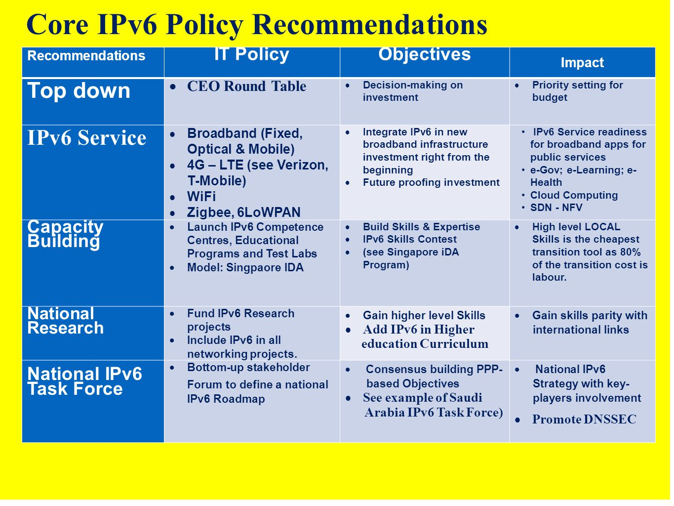 Recommendations IT PolicyObjectives Impact Top down  CEO Round Table  Decision-making on investment  Priority setting for budget IPv6 Service  Broadband (Fixed, Optical & Mobile)  4G – LTE (see Verizon, T-Mobile)  WiFi  Zigbee, 6LoWPAN  Integrate IPv6 in new broadband infrastructure investment right from the beginning  Future proofing investment IPv6 Service readiness for broadband apps for public services e-Gov; e-Learning; e- Health Cloud Computing SDN - NFV Capacity Building  Launch IPv6 Competence Centres, Educational Programs and Test Labs  Model: Singpaore IDA  Build Skills & Expertise  IPv6 Skills Contest  (see Singapore iDA Program)  High level LOCAL Skills is the cheapest transition tool as 80% of the transition cost is labour.