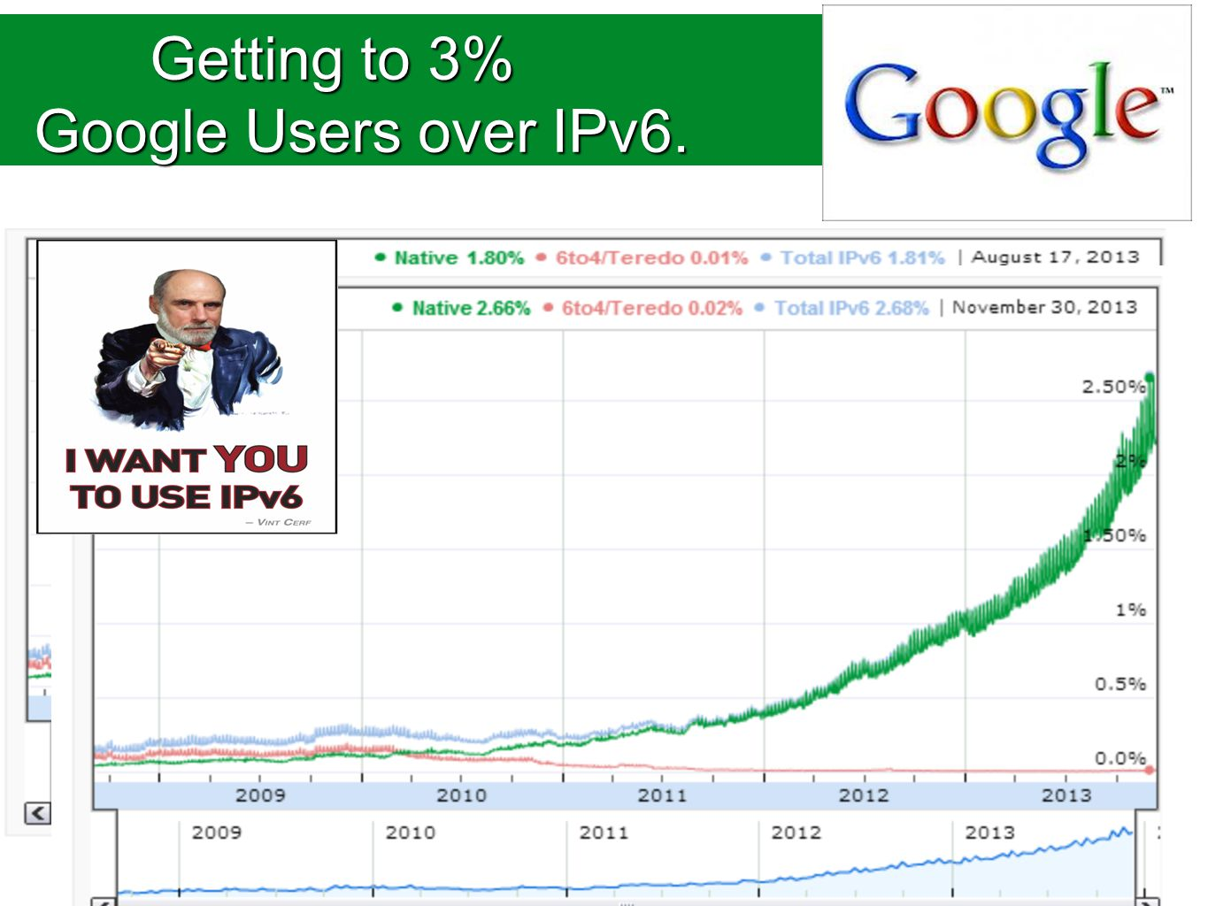 Getting to 3% Google Users over IPv6. Getting to 3% Google Users over IPv6.