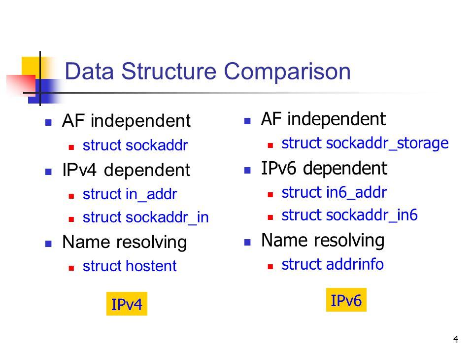 4 Data Structure Comparison AF independent struct sockaddr IPv4 dependent struct in_addr struct sockaddr_in Name resolving struct hostent AF independent struct sockaddr_storage IPv6 dependent struct in6_addr struct sockaddr_in6 Name resolving struct addrinfo IPv4 IPv6