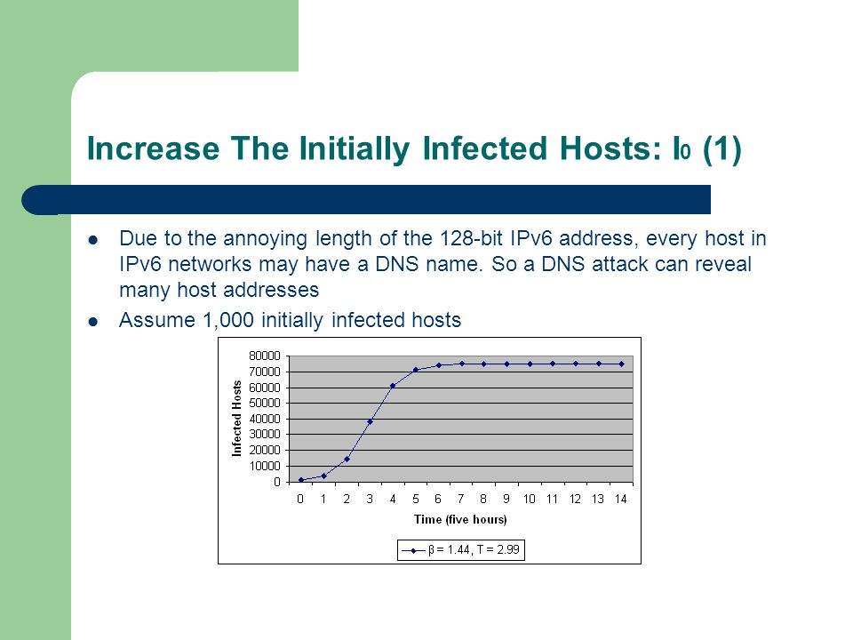 Increase The Initially Infected Hosts: I 0 (1) Due to the annoying length of the 128-bit IPv6 address, every host in IPv6 networks may have a DNS name