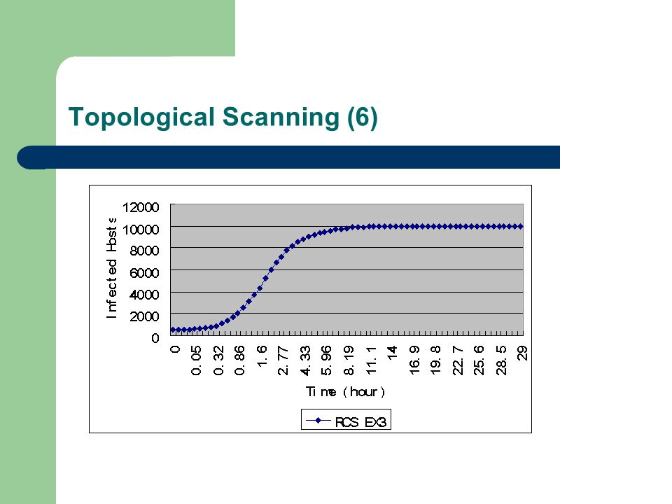 Topological Scanning (6)