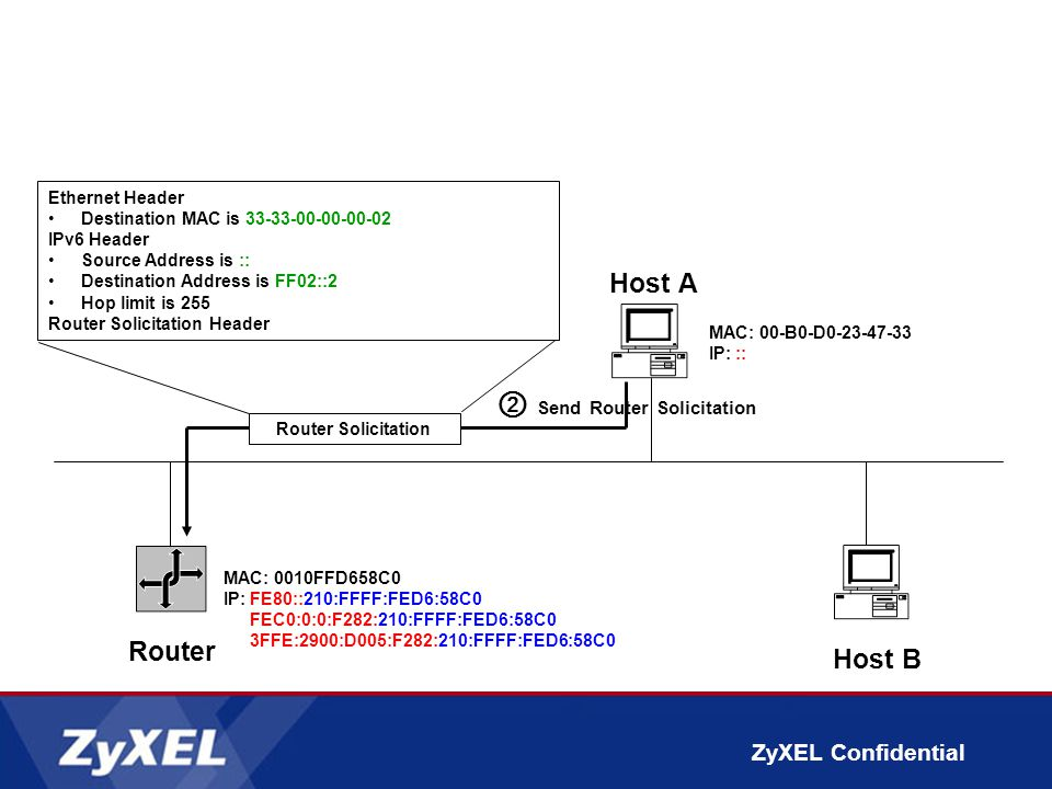 ZyXEL Confidential ② Send Router Solicitation Router Host A MAC: 00-B0-D0-23-47-33 IP::: Host B Router Solicitation Ethernet Header Destination MAC is