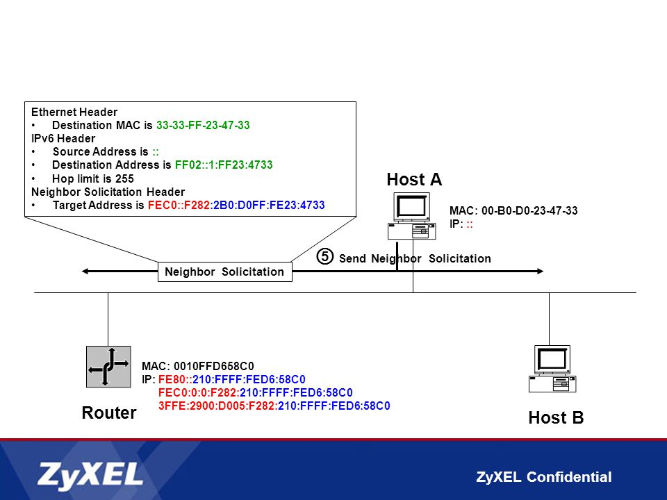 ZyXEL Confidential ⑤ Send Neighbor Solicitation Router Host A MAC: 00-B0-D0-23-47-33 IP::: Host B Ethernet Header Destination MAC is 33-33-FF-23-47-33 IPv6 Header Source Address is :: Destination Address is FF02::1:FF23:4733 Hop limit is 255 Neighbor Solicitation Header Target Address is FEC0::F282:2B0:D0FF:FE23:4733 Neighbor Solicitation MAC: 0010FFD658C0 IP:FE80::210:FFFF:FED6:58C0 FEC0:0:0:F282:210:FFFF:FED6:58C0 3FFE:2900:D005:F282:210:FFFF:FED6:58C0