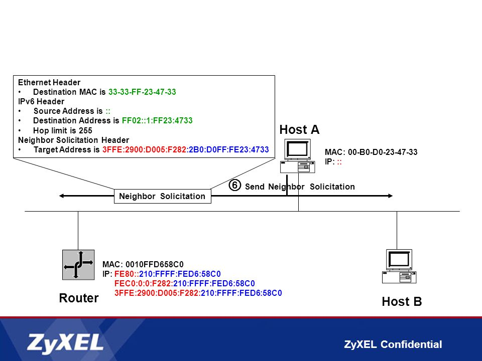 ZyXEL Confidential ⑥ Send Neighbor Solicitation Router Host A MAC: 00-B0-D0-23-47-33 IP::: Host B Ethernet Header Destination MAC is 33-33-FF-23-47-33 IPv6 Header Source Address is :: Destination Address is FF02::1:FF23:4733 Hop limit is 255 Neighbor Solicitation Header Target Address is 3FFE:2900:D005:F282:2B0:D0FF:FE23:4733 Neighbor Solicitation MAC: 0010FFD658C0 IP:FE80::210:FFFF:FED6:58C0 FEC0:0:0:F282:210:FFFF:FED6:58C0 3FFE:2900:D005:F282:210:FFFF:FED6:58C0