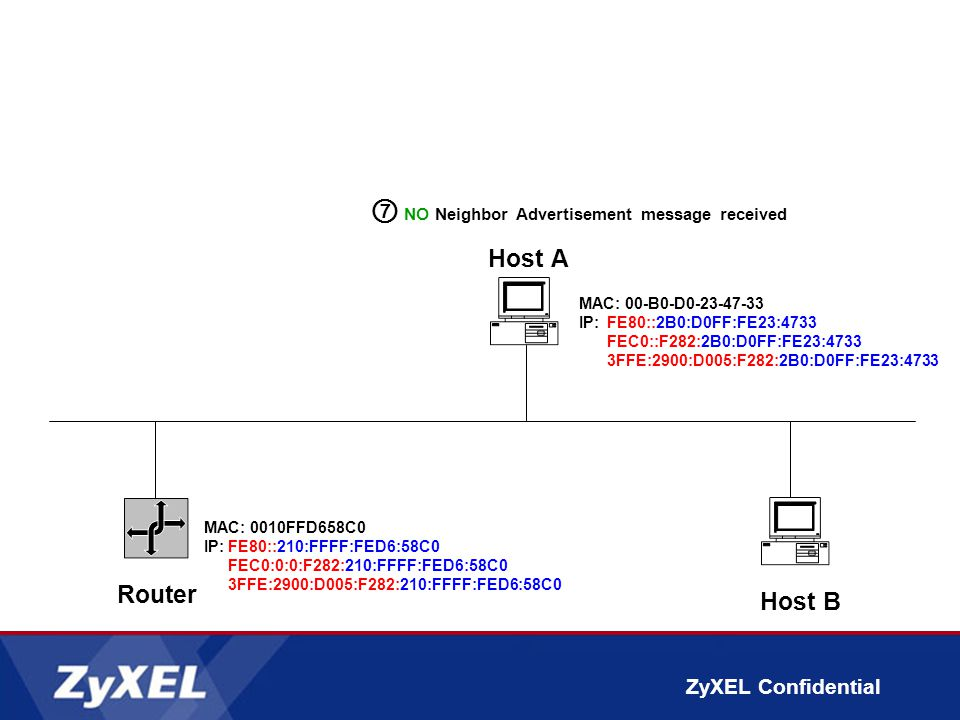 ZyXEL Confidential Router Host A MAC: 00-B0-D0-23-47-33 IP: FE80::2B0:D0FF:FE23:4733 FEC0::F282:2B0:D0FF:FE23:4733 3FFE:2900:D005:F282:2B0:D0FF:FE23:4733 Host B ⑦ NO Neighbor Advertisement message received MAC: 0010FFD658C0 IP:FE80::210:FFFF:FED6:58C0 FEC0:0:0:F282:210:FFFF:FED6:58C0 3FFE:2900:D005:F282:210:FFFF:FED6:58C0