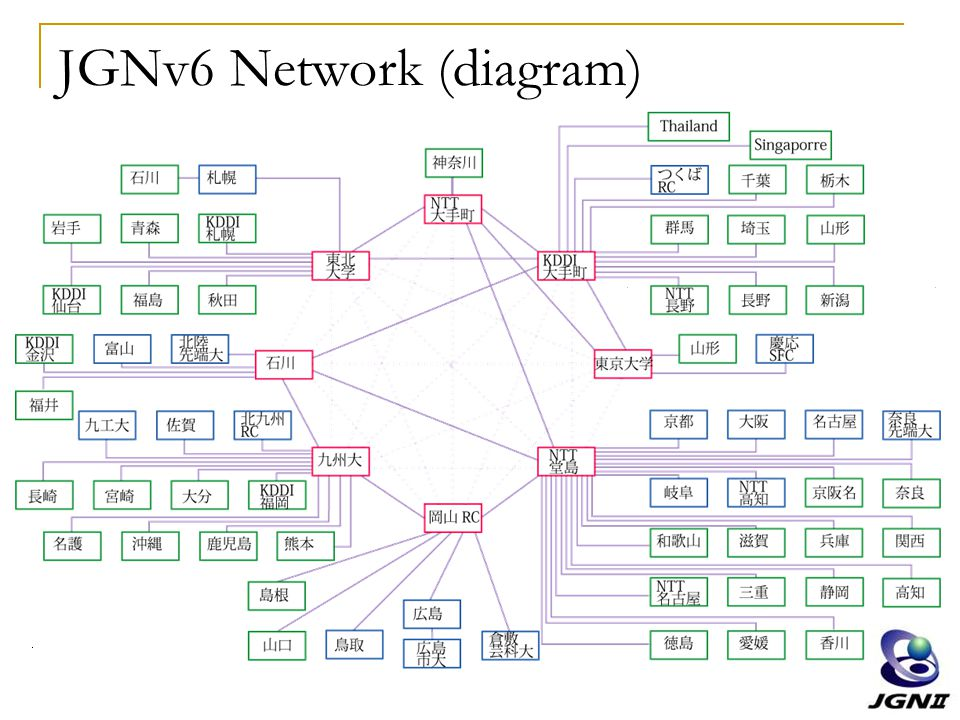 JGNv6 Network (diagram)