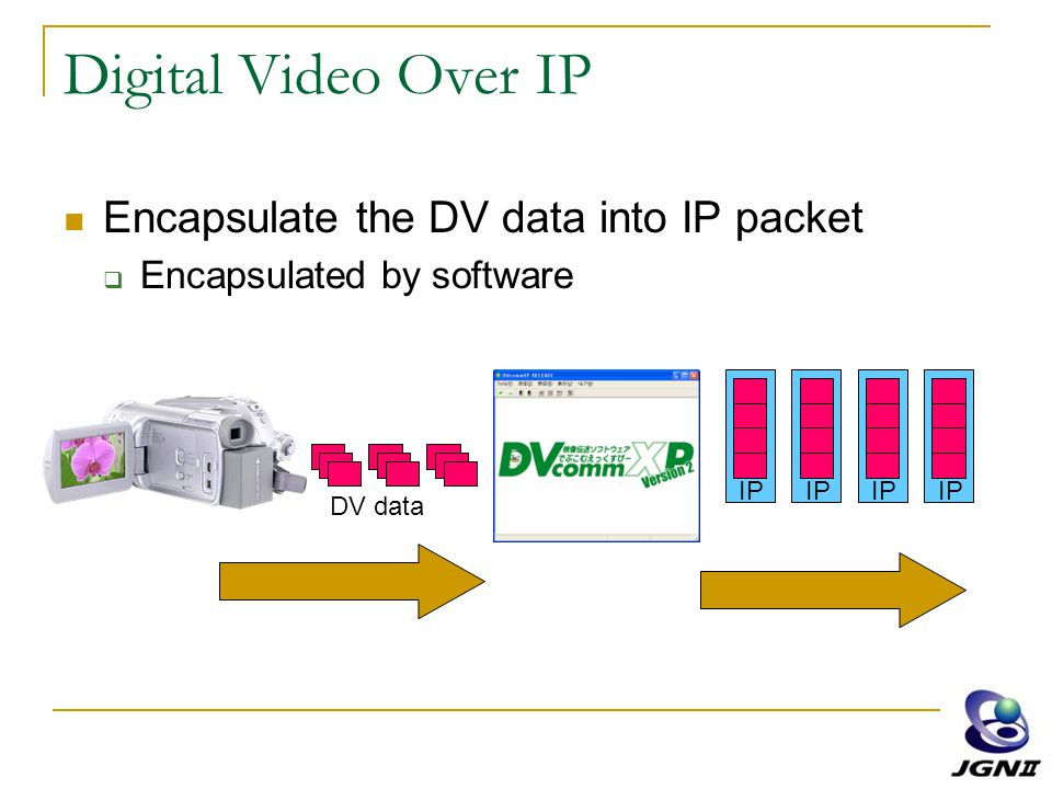 Digital Video Over IP Encapsulate the DV data into IP packet  Encapsulated by software DV data IP