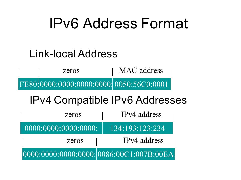 IPv6 Address Format Link-local Address IPv4 Compatible IPv6 Addresses FE80:0000:0000:0000:0000:0050:56C0:0001 MAC addresszeros 0000:0000:0000:0000:134:193:123:234 IPv4 addresszeros 0000:0000:0000:0000:0086:00C1:007B:00EA IPv4 addresszeros