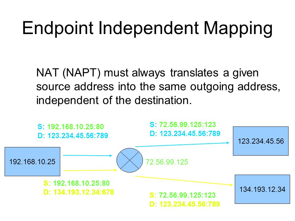 Endpoint Independent Mapping NAT (NAPT) must always translates a given source address into the same outgoing address, independent of the destination.