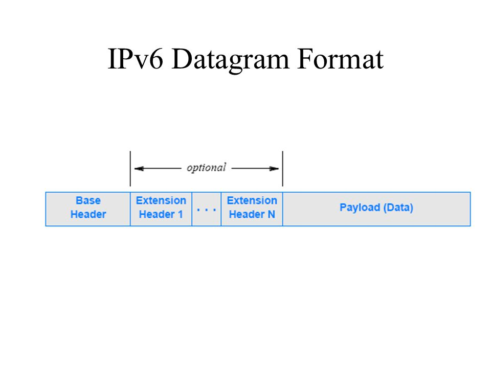 IPv6 Address Format 128 bit colon hexidecimal notation –8 groups of 16 bits, separated by colons –2001:0DB8:0000:0000:0000:0000:FF00:0000 Addresses can be abbreviated –2001:DB8:0:0:0:0:FF00:0 –2001:0DB8::FF00:0000 –2001:DB8::FF00:0