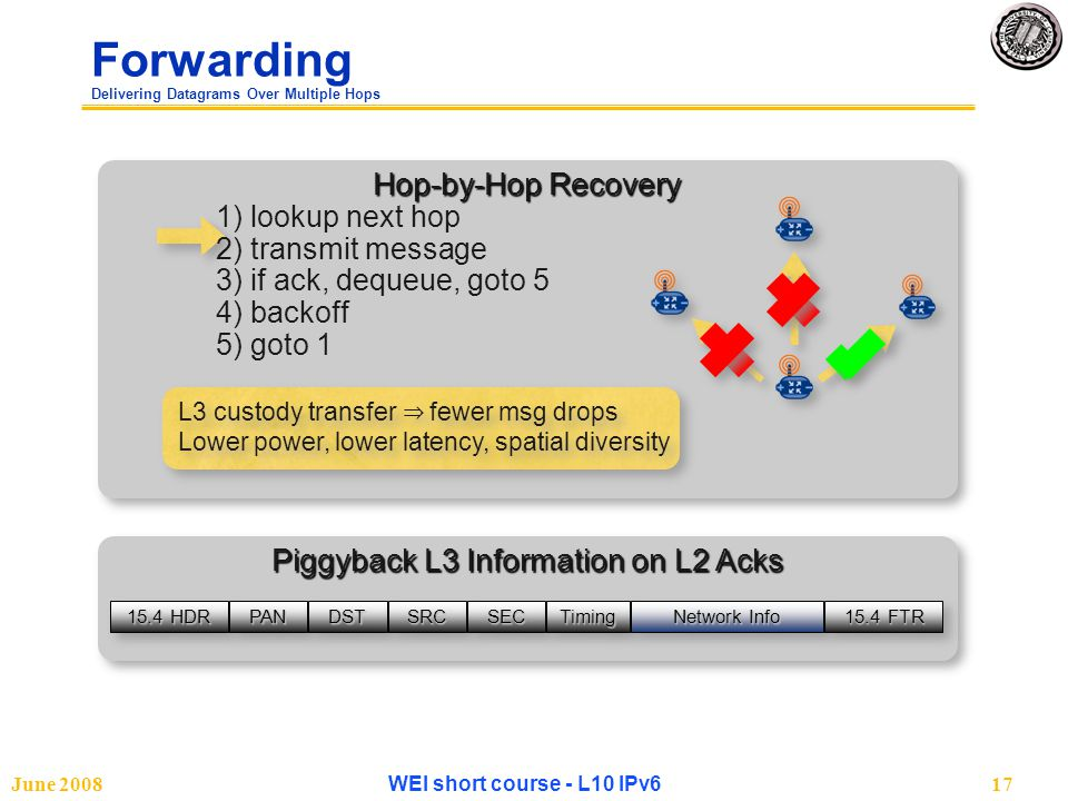 June 2008WEI short course - L10 IPv617 Forwarding Delivering Datagrams Over Multiple Hops Hop-by-Hop Recovery Piggyback L3 Information on L2 Acks 15.4 HDR PANPANDSTDSTSRCSRCSECSECTimingTiming Network Info 15.4 FTR L3 custody transfer ⇒ fewer msg drops Lower power, lower latency, spatial diversity 1) lookup next hop 2) transmit message 3) if ack, dequeue, goto 5 4) backoff 5) goto 1