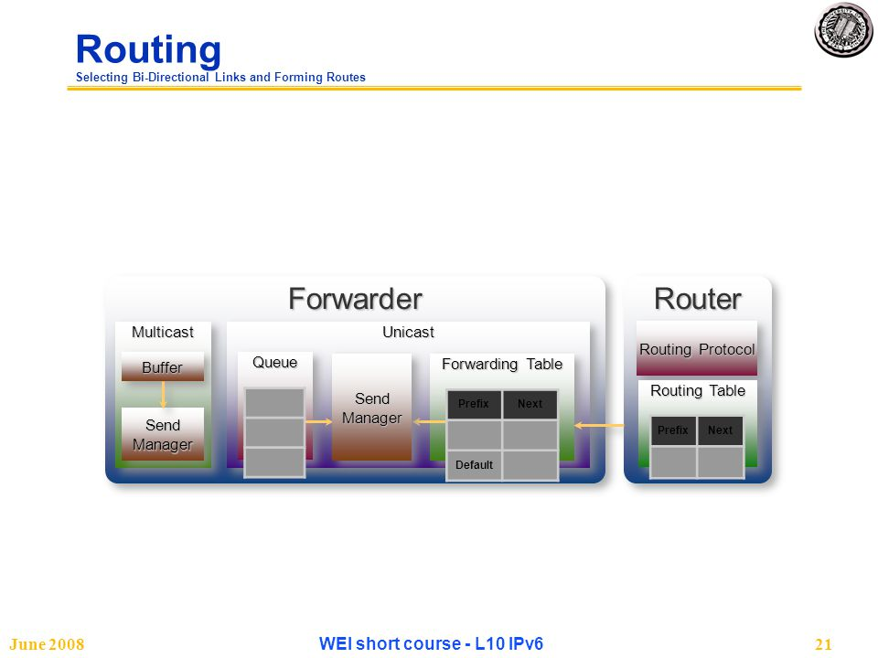 June 2008WEI short course - L10 IPv621 Routing Selecting Bi-Directional Links and Forming Routes ForwarderForwarderMulticastMulticast Send Manager BufferBufferUnicastUnicastQueueQueue Forwarding Table Send Manager RouterRouter Routing Protocol Routing Table PrefixNext PrefixNext Default