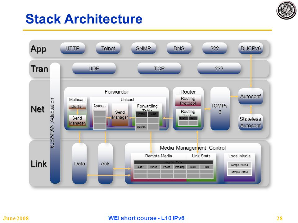 June 2008WEI short course - L10 IPv628 Stack Architecture LinkLinkNetNetTranTranAppApp Media Management Control Remote Media Link Stats Neighbor Table AddrPeriodPhasePendingRSSIPRR Local Media Sample Period Sample Phase RouterRouter Routing Protocol Routing Table PrefixNextStatelessAutoconfStatelessAutoconfAutoconfAutoconfDHCPv6DHCPv6 UDPUDPTCPTCP 6LoWPAN Adaptation ICMPv 6 DataDataAckAck HTTPHTTPTelnetTelnetSNMPSNMPDNSDNS .