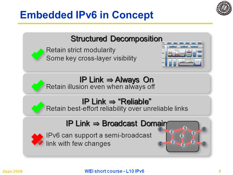 June 2008WEI short course - L10 IPv65 IP Link ⇒ Broadcast Domain Structured Decomposition Embedded IPv6 in Concept IP Link ⇒ Always On Retain illusion even when always off Retain strict modularity Some key cross-layer visibility IPv6 can support a semi-broadcast link with few changes IP Link ⇒ Reliable Retain best-effort reliability over unreliable links