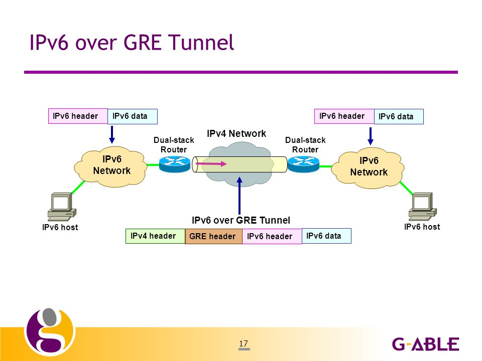 17 IPv6 over GRE Tunnel IPv4 Network IPv6 Network IPv6 Network IPv6 header IPv6 data IPv6 header IPv6 data IPv6 over GRE Tunnel Dual-stack Router Dual-stack Router IPv6 host IPv6 header IPv6 data IPv4 header GRE header