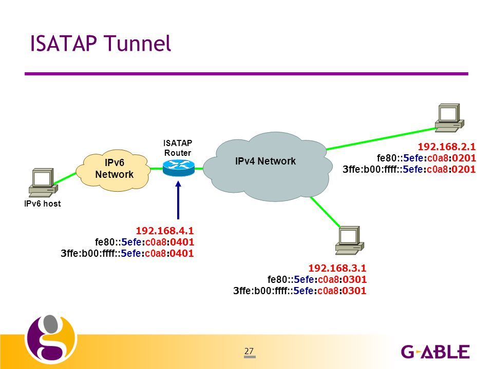 27 ISATAP Tunnel IPv6 Network 192.168.4.1 fe80::5efe:c0a8:0401 3ffe:b00:ffff::5efe:c0a8:0401 ISATAP Router IPv6 host IPv4 Network 192.168.2.1 fe80::5efe:c0a8:0201 3ffe:b00:ffff::5efe:c0a8:0201 192.168.3.1 fe80::5efe:c0a8:0301 3ffe:b00:ffff::5efe:c0a8:0301