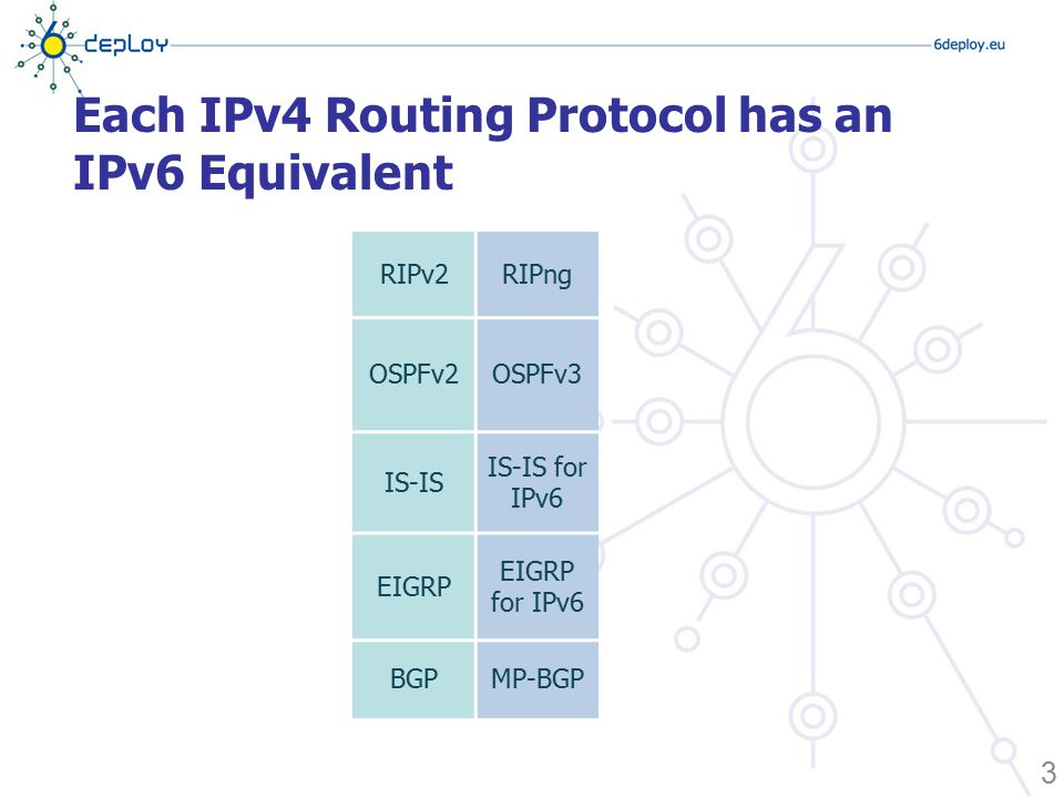 Each IPv4 Routing Protocol has an IPv6 Equivalent 3 RIPv2RIPng OSPFv2OSPFv3 IS-IS IS-IS for IPv6 EIGRP EIGRP for IPv6 BGPMP-BGP