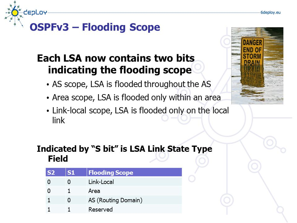 OSPFv3 – Flooding Scope Each LSA now contains two bits indicating the flooding scope AS scope, LSA is flooded throughout the AS Area scope, LSA is flo