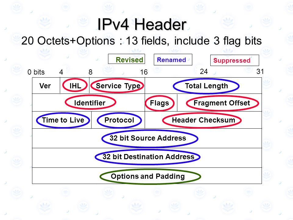 0 bits8416 31 VerIHLTotal Length IdentifierFlagsFragment Offset 32 bit Source Address 32 bit Destination Address 24 Service Type Options and Padding Time to LiveHeader ChecksumProtocol SuppressedRenamed Revised IPv4 Header IPv4 Header 20 Octets+Options : 13 fields, include 3 flag bits