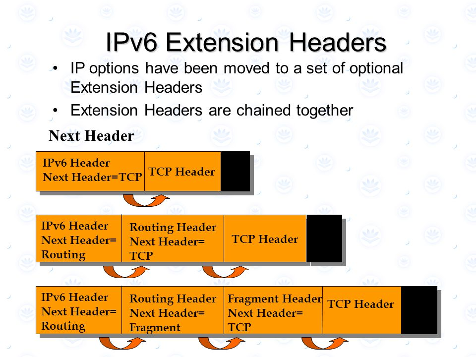 IPv6 Extension Headers IP options have been moved to a set of optional Extension Headers Extension Headers are chained together IPv6 Header Next Heade