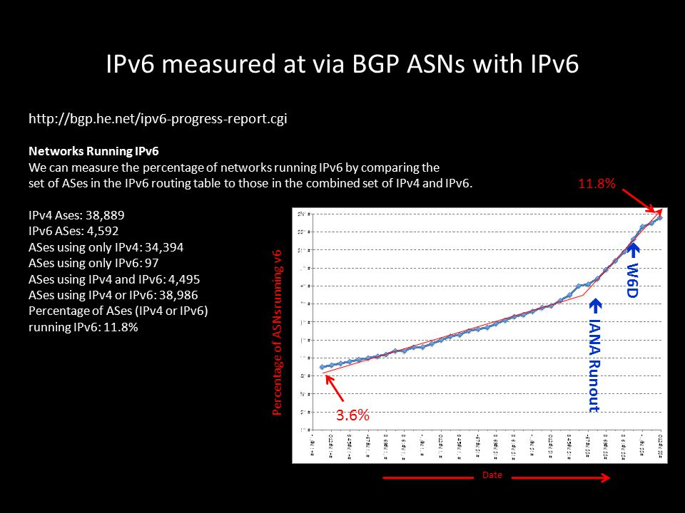 IPv6 measured at via BGP ASNs with IPv6 http://bgp.he.net/ipv6-progress-report.cgi Networks Running IPv6 We can measure the percentage of networks running IPv6 by comparing the set of ASes in the IPv6 routing table to those in the combined set of IPv4 and IPv6.