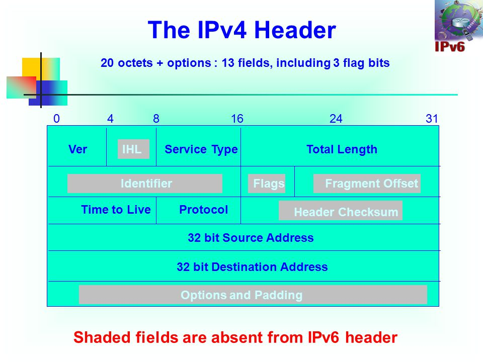 031 VerIHLTotal Length IdentifierFlags Fragment Offset 32 bit Source Address 32 bit Destination Address 482416 Service Type Options and Padding Time to Live Header Checksum Protocol Shaded fields are absent from IPv6 header The IPv4 Header 20 octets + options : 13 fields, including 3 flag bits