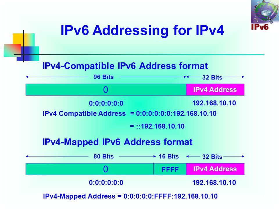 IPv6 Addressing for IPv4 IPv4-Compatible IPv6 Address format IPv4-Mapped IPv6 Address format 0 IPv4 Address 96 Bits 32 Bits 0:0:0:0:0:0 192.168.10.10 IPv4 Compatible Address = 0:0:0:0:0:0:192.168.10.10 = ::192.168.10.10 0 IPv4 Address 80 Bits 32 Bits 0:0:0:0:0:0 192.168.10.10 FFFF 16 Bits IPv4-Mapped Address = 0:0:0:0:0:FFFF:192.168.10.10