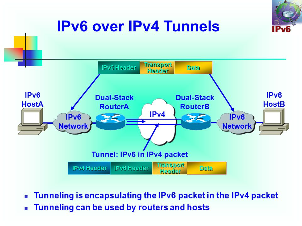 IPv6 over IPv4 Tunnels Tunneling is encapsulating the IPv6 packet in the IPv4 packet Tunneling can be used by routers and hosts IPv4 IPv6 Network Tunnel: IPv6 in IPv4 packet IPv6 HostA Dual-Stack RouterB Dual-Stack RouterA IPv6 HostB IPv6 Header IPv4 Header IPv6 Header Transport Header Data Transport Header