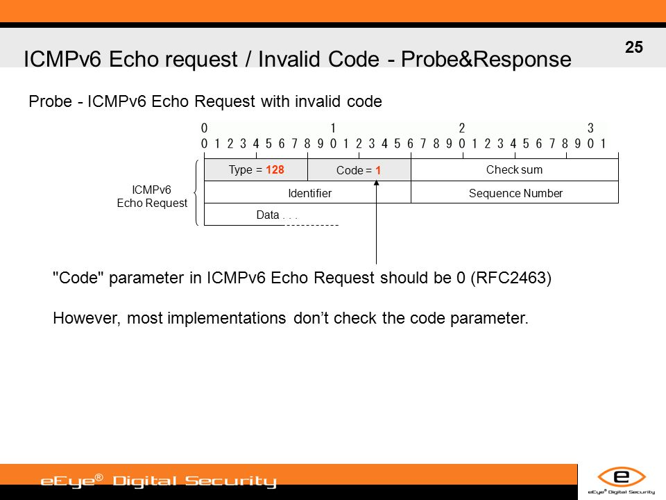 25 ICMPv6 Echo request / Invalid Code - Probe&Response Probe - ICMPv6 Echo Request with invalid code Type = 128 Code = 1 Check sum IdentifierSequence Number Data...