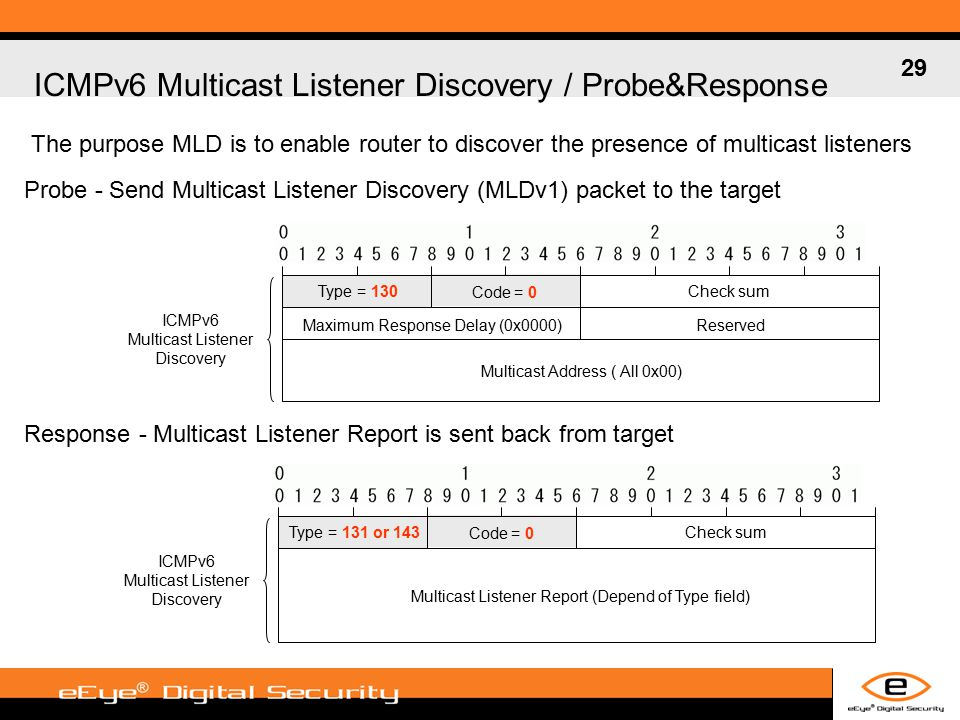 29 ICMPv6 Multicast Listener Discovery / Probe&Response Probe - Send Multicast Listener Discovery (MLDv1) packet to the target Response - Multicast Listener Report is sent back from target The purpose MLD is to enable router to discover the presence of multicast listeners Type = 130 Code = 0 Check sum Maximum Response Delay (0x0000)Reserved Multicast Address ( All 0x00) ICMPv6 Multicast Listener Discovery Type = 131 or 143 Code = 0 Check sum ICMPv6 Multicast Listener Discovery Multicast Listener Report (Depend of Type field)