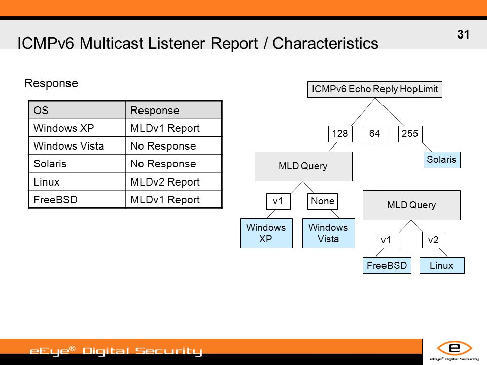 31 ICMPv6 Multicast Listener Report / Characteristics OSResponse Windows XPMLDv1 Report Windows VistaNo Response SolarisNo Response LinuxMLDv2 Report FreeBSDMLDv1 Report Response ICMPv6 Echo Reply HopLimit 12864255 Solaris v1v2 LinuxFreeBSD MLD Query v1None Windows Vista Windows XP MLD Query