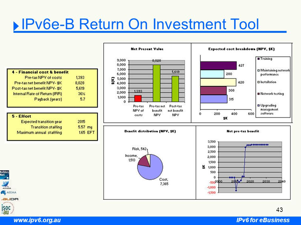 IPv6 for eBusiness www.ipv6.org.au 43 IPv6e-B Return On Investment Tool