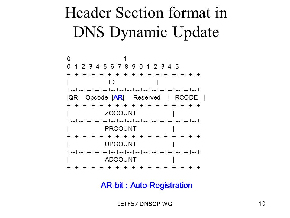 10IETF57 DNSOP WG Header Section format in DNS Dynamic Update 0 1 0 1 2 3 4 5 6 7 8 9 0 1 2 3 4 5 +--+--+--+--+--+--+--+--+--+--+--+--+--+--+--+--+ | ID | +--+--+--+--+--+--+--+--+--+--+--+--+--+--+--+--+ |QR| Opcode |AR| Reserved | RCODE | +--+--+--+--+--+--+--+--+--+--+--+--+--+--+--+--+ | ZOCOUNT | +--+--+--+--+--+--+--+--+--+--+--+--+--+--+--+--+ | PRCOUNT | +--+--+--+--+--+--+--+--+--+--+--+--+--+--+--+--+ | UPCOUNT | +--+--+--+--+--+--+--+--+--+--+--+--+--+--+--+--+ | ADCOUNT | +--+--+--+--+--+--+--+--+--+--+--+--+--+--+--+--+ AR-bit : Auto-Registration