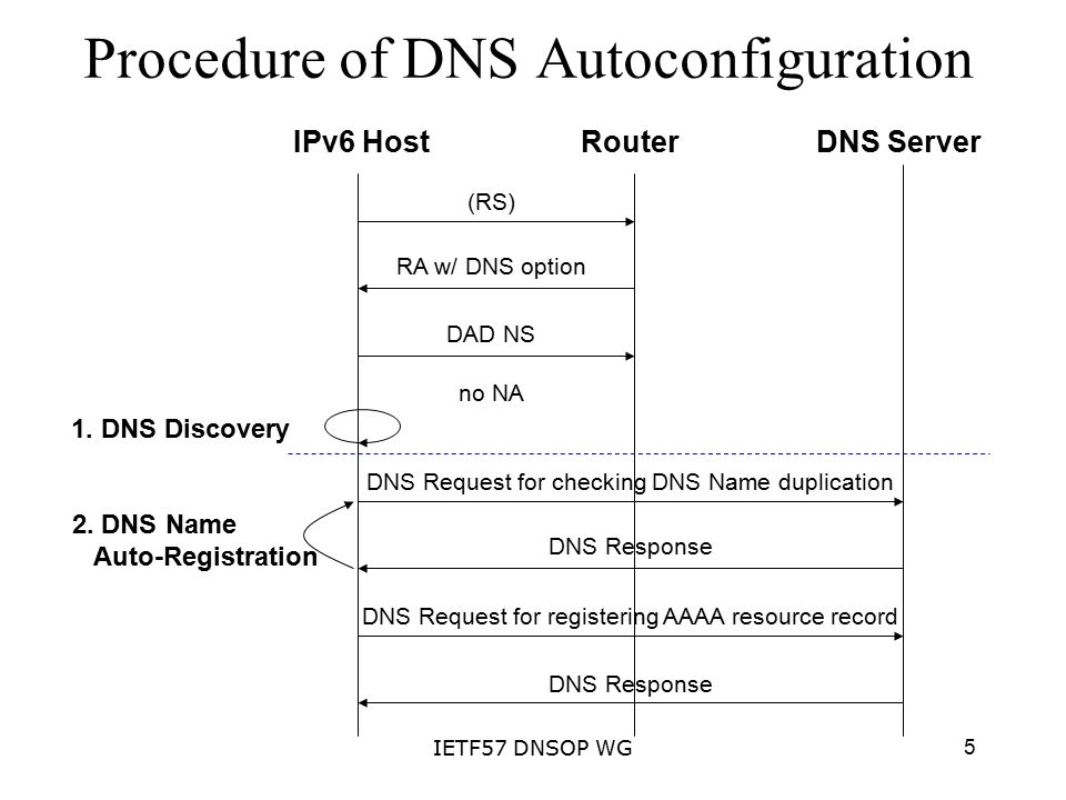 5IETF57 DNSOP WG Procedure of DNS Autoconfiguration IPv6 HostRouterDNS Server (RS) RA w/ DNS option DAD NS no NA 1.
