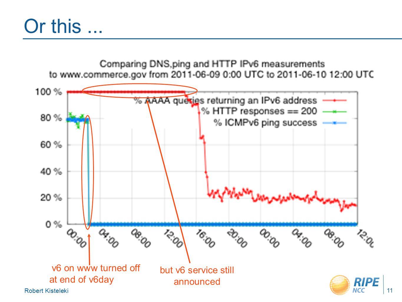 Robert Kisteleki 11 Or this... but v6 service still announced v6 on www turned off at end of v6day